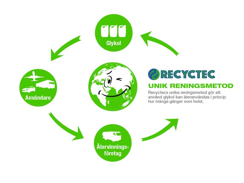 Recyctec AB inleder samarbete med Wihlborgs