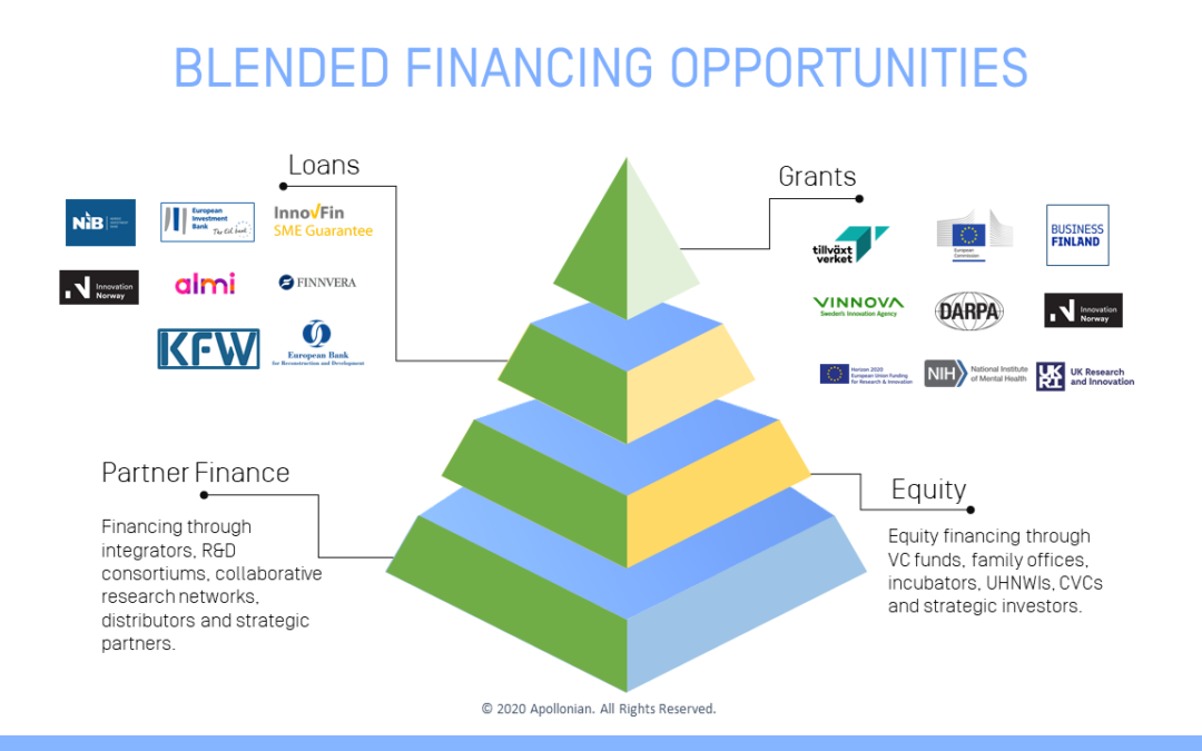 Blended Financing – Growth funding done right